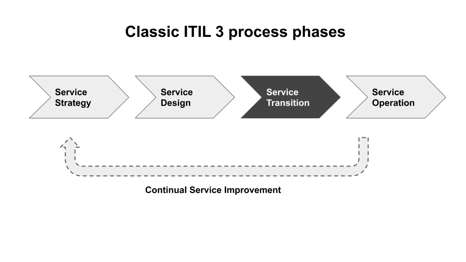 Figure 1: the traditional phases in ITIL 3, with Service Transition often happening only after the software has been largely built.