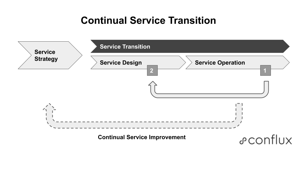 Figure 2: Continual Service Transition with feedback from software changes running in production (1) informing and influencing the next software change being written (2).