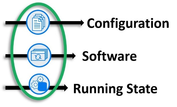 Diagram showing configuration, software, and running state.