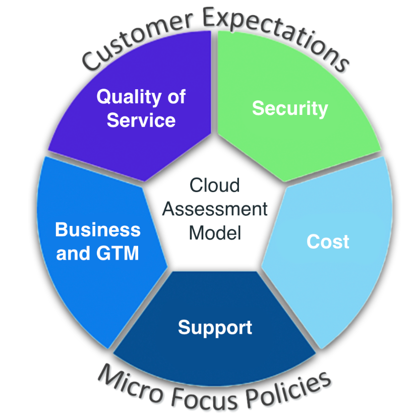 Cloud Assessment Model for Workload Management