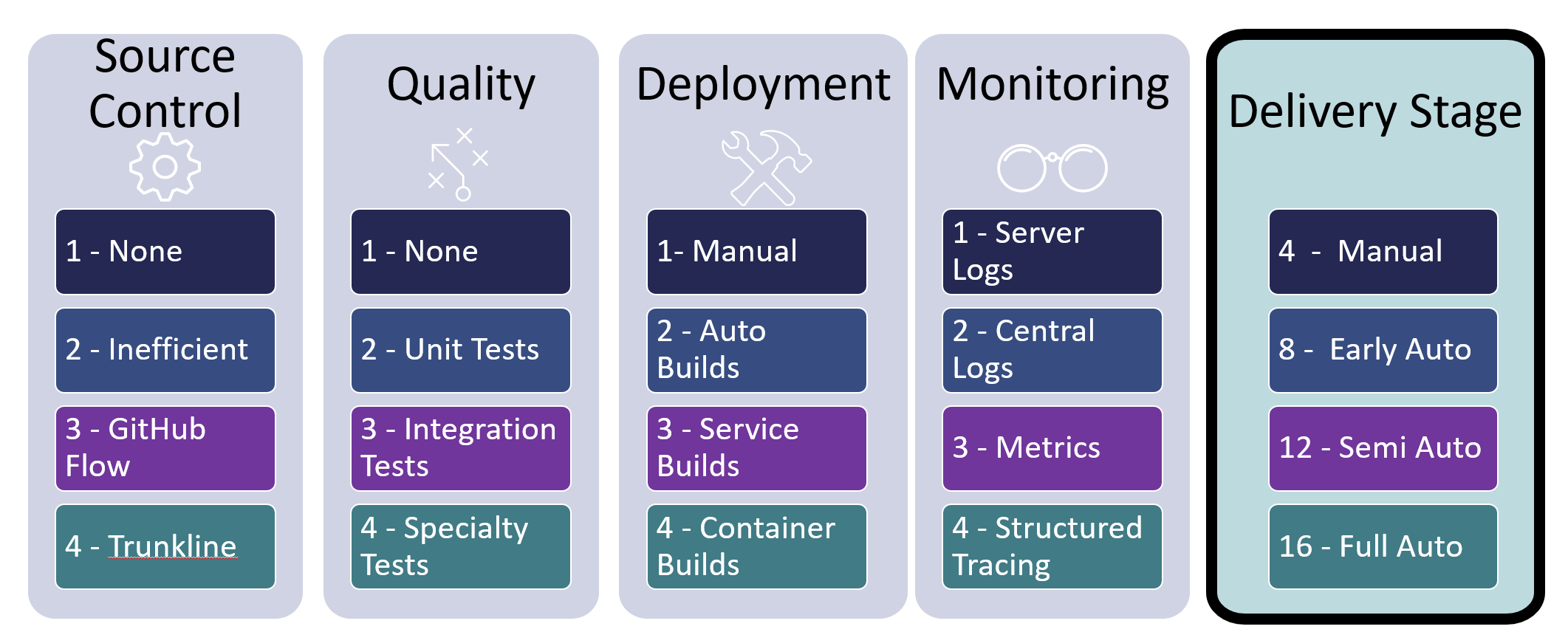 Continuous delivery stages
