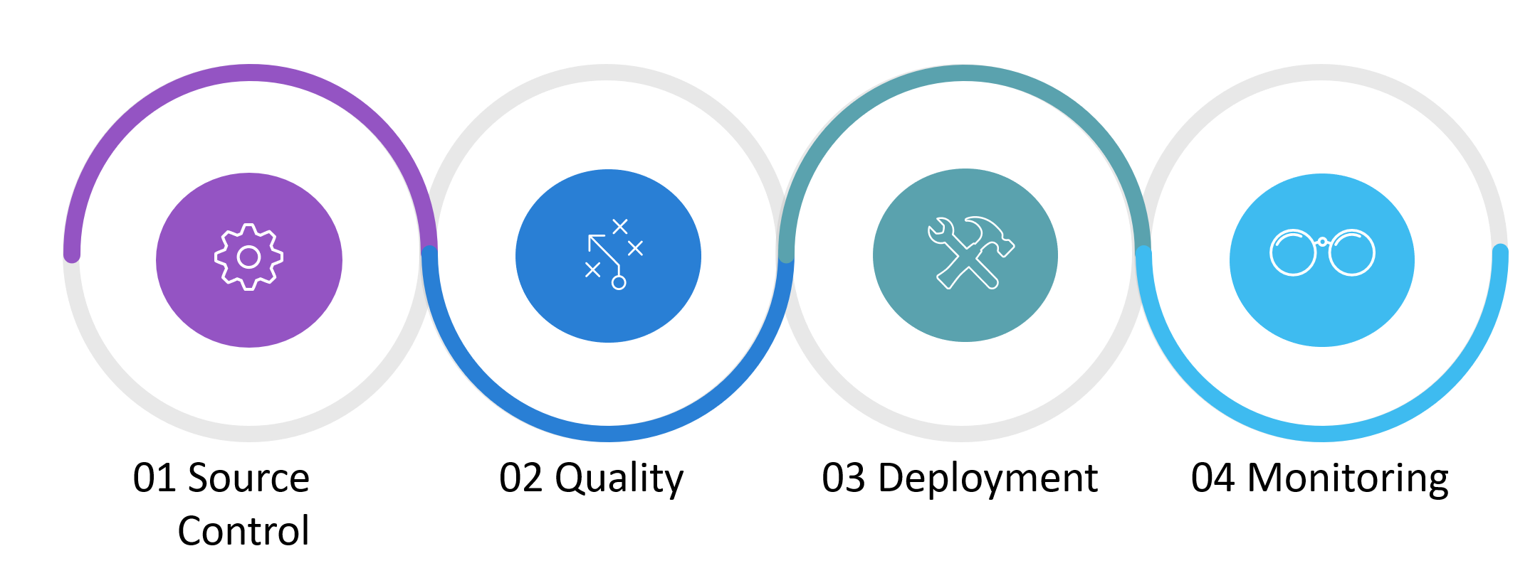 Four pillars of continuous delivery