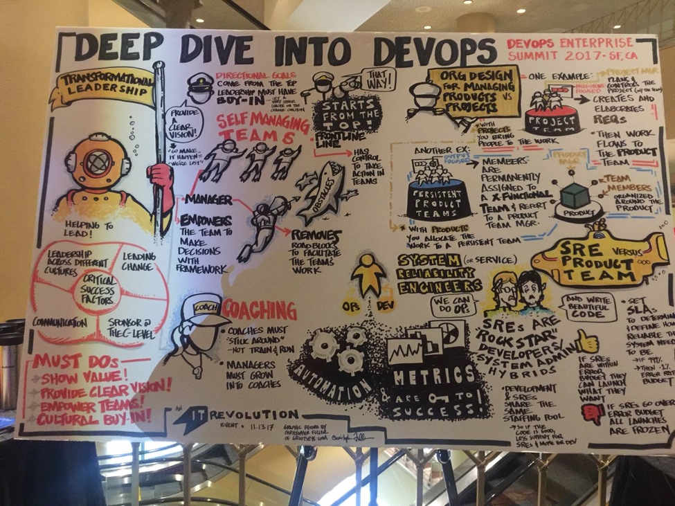 Deep dive into DevOps graphic
