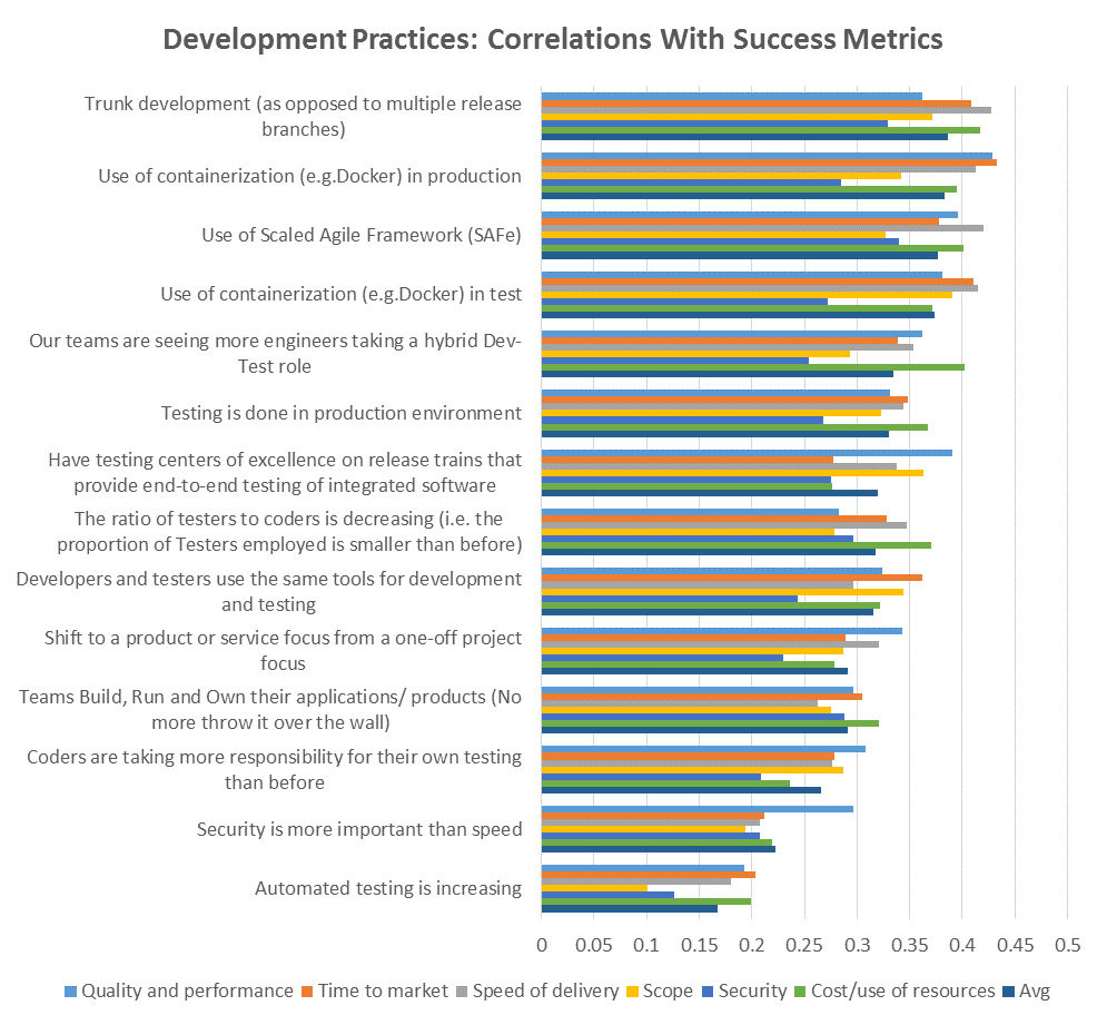 Success metrics for development practices