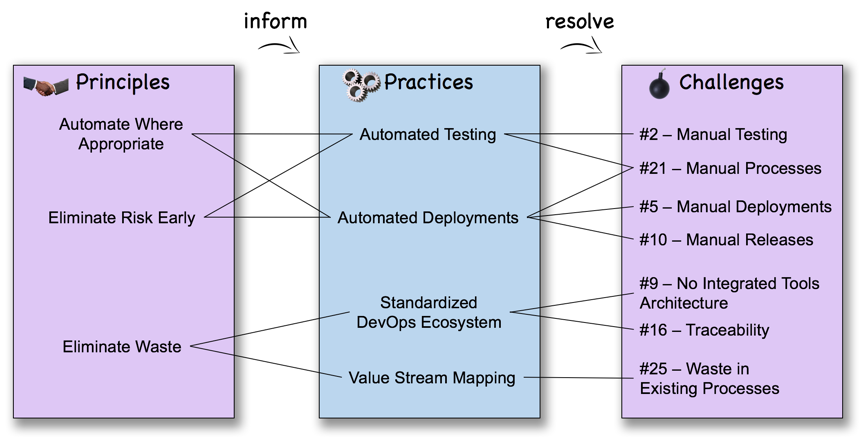 DevOps principles alignment
