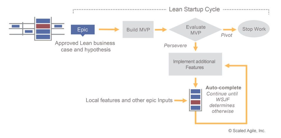 Epics in the lean startup cycle