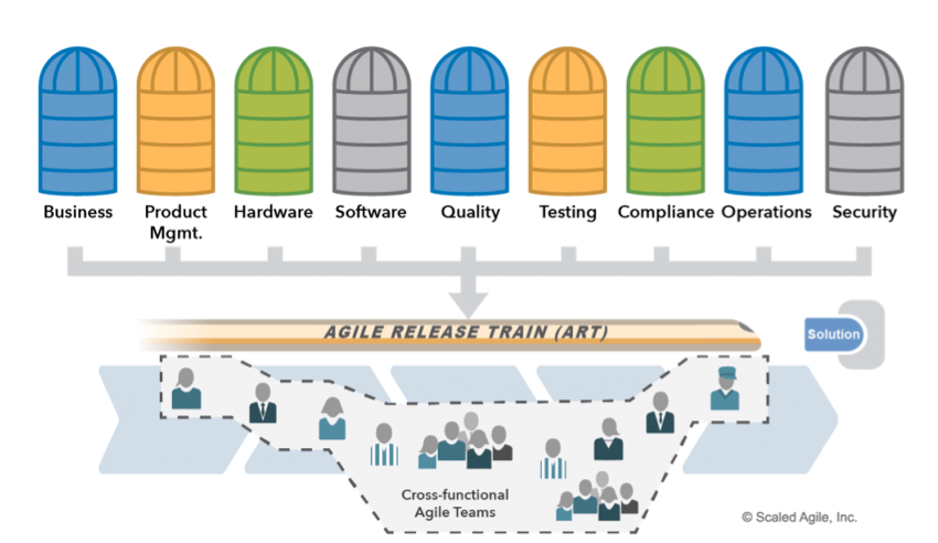 Agile Release Trains