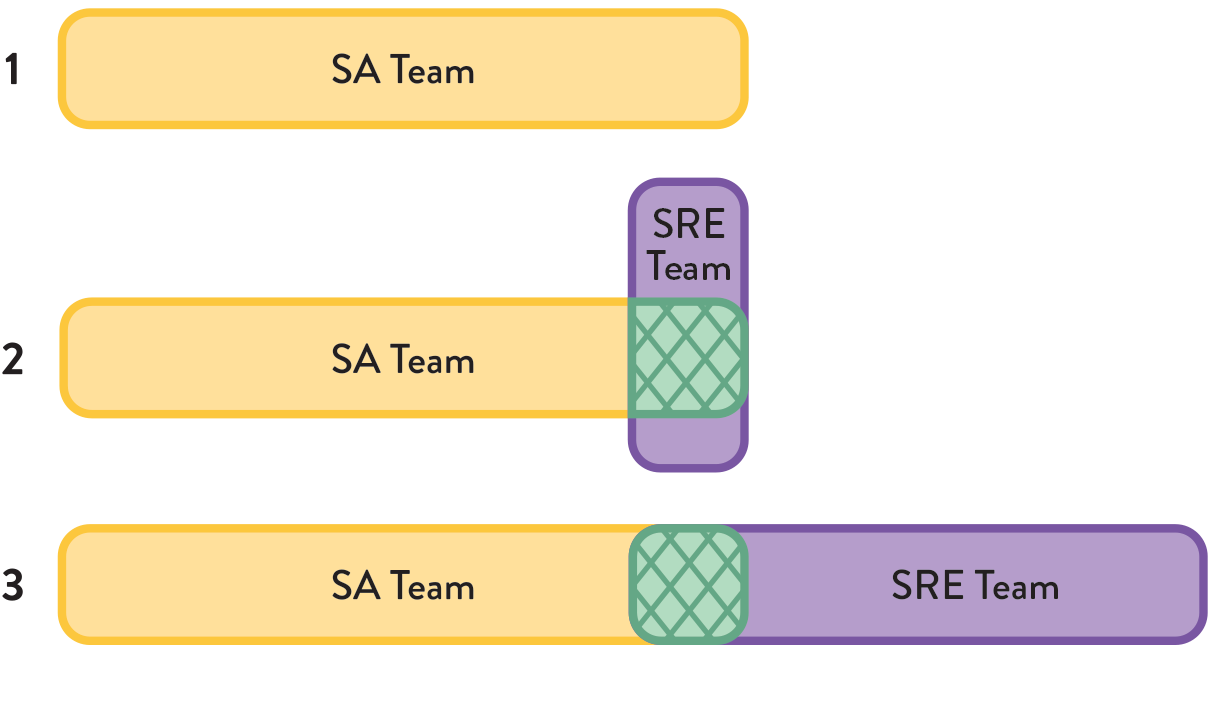 Different models for SRE - from the book Team Topologies by Matthew Skelton and Manuel Pais