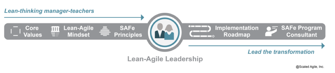 Two aspects of lean-agile