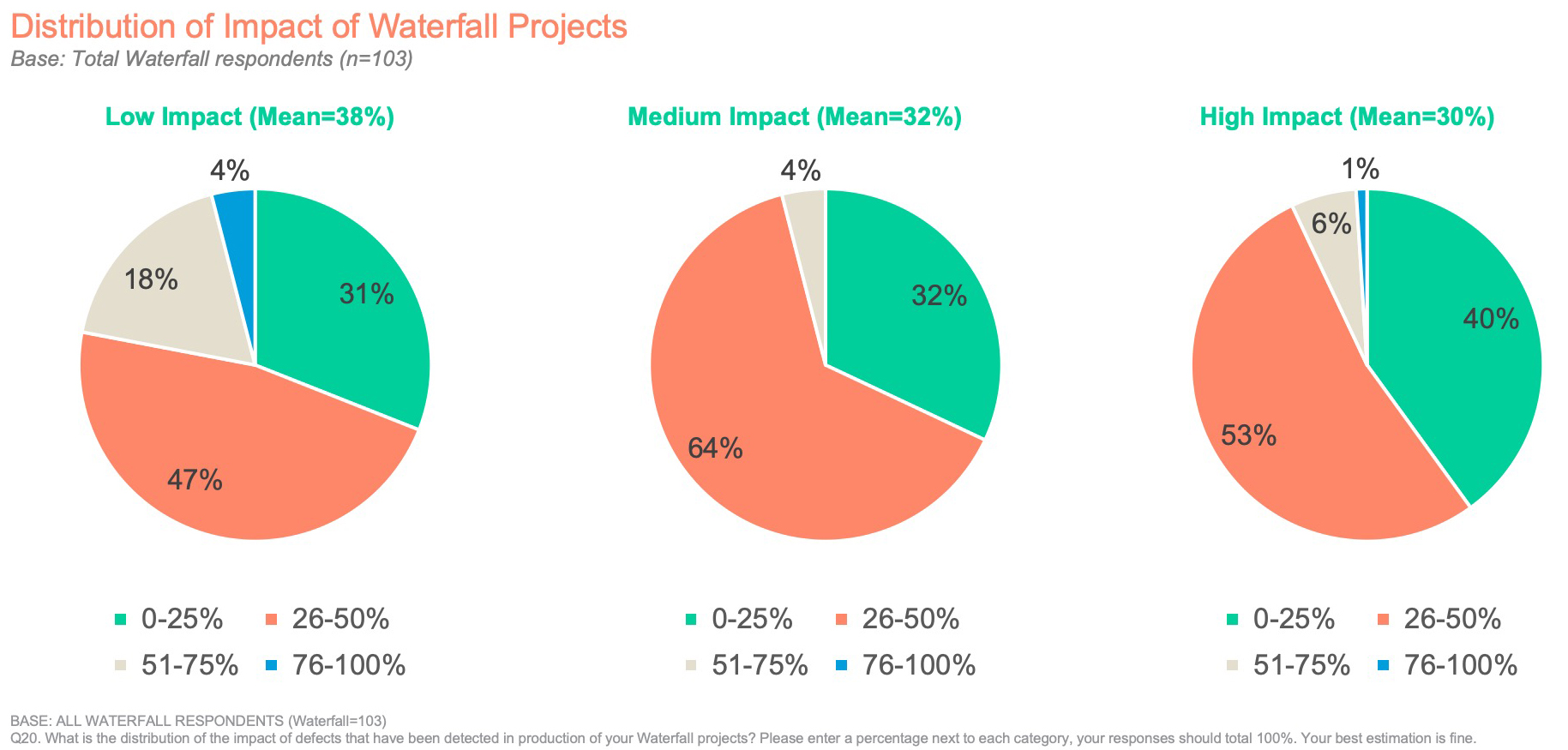 Distribution of Impact of Waterfall Projects