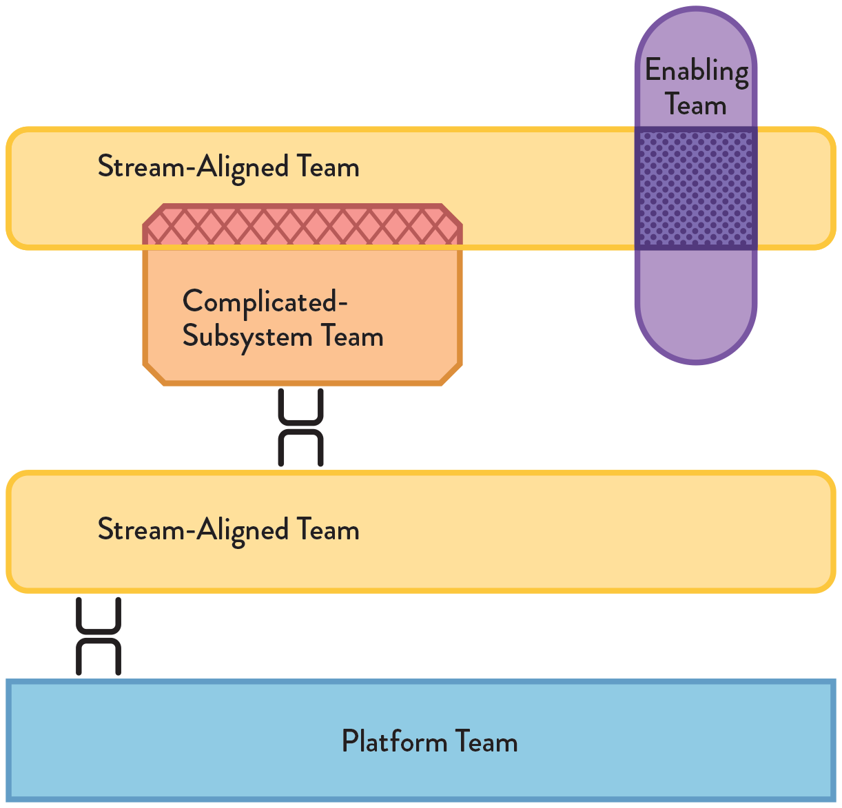 The four team types from Team Topologies showing different interaction modes