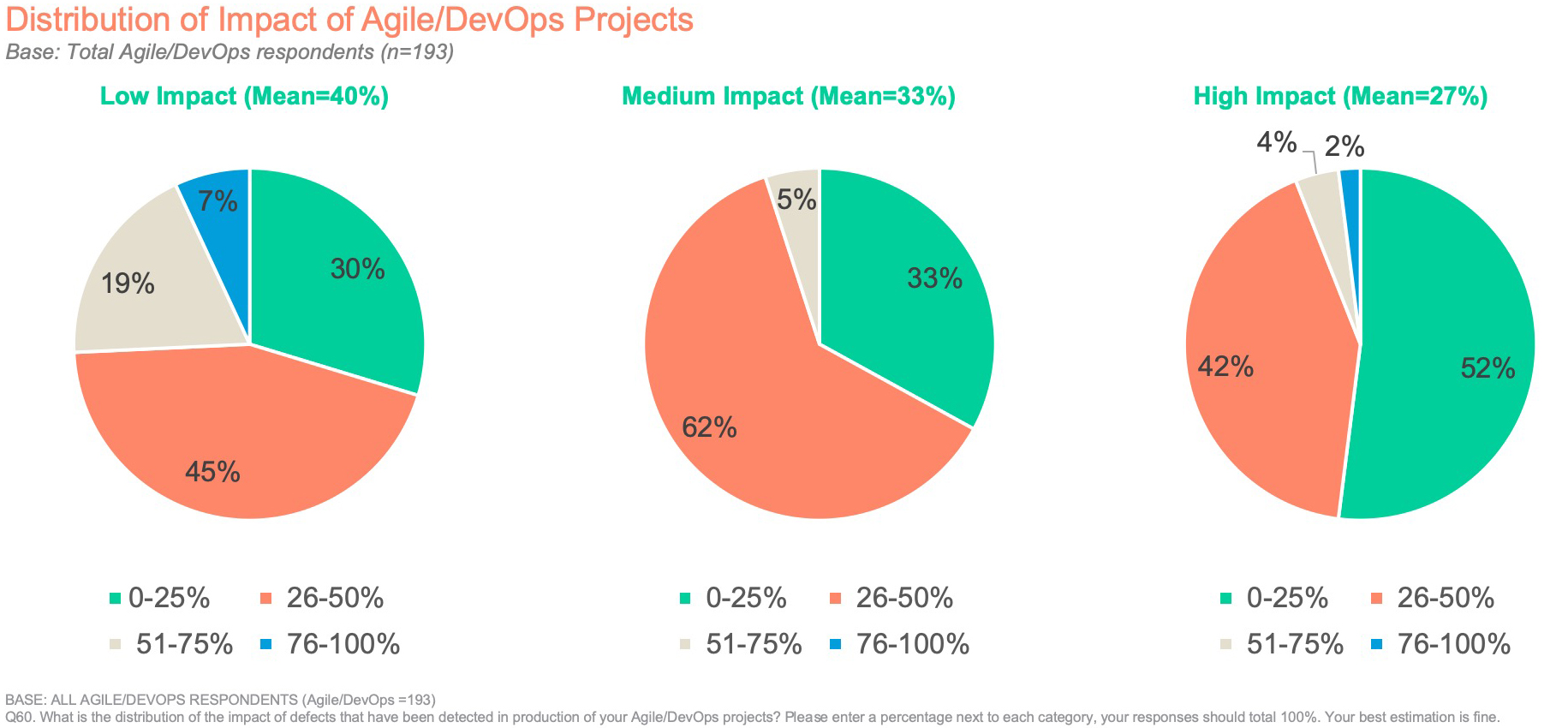 Distribution of Impact of Agile/DevOps Projects