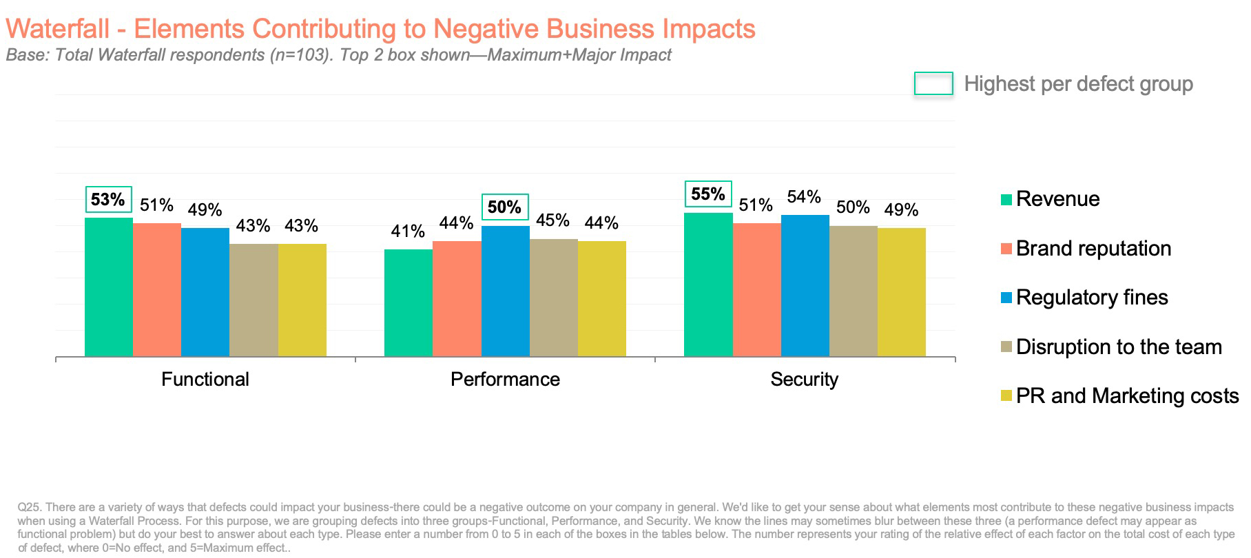 Waterfall - Elements Contributing to Negative Business Impacts