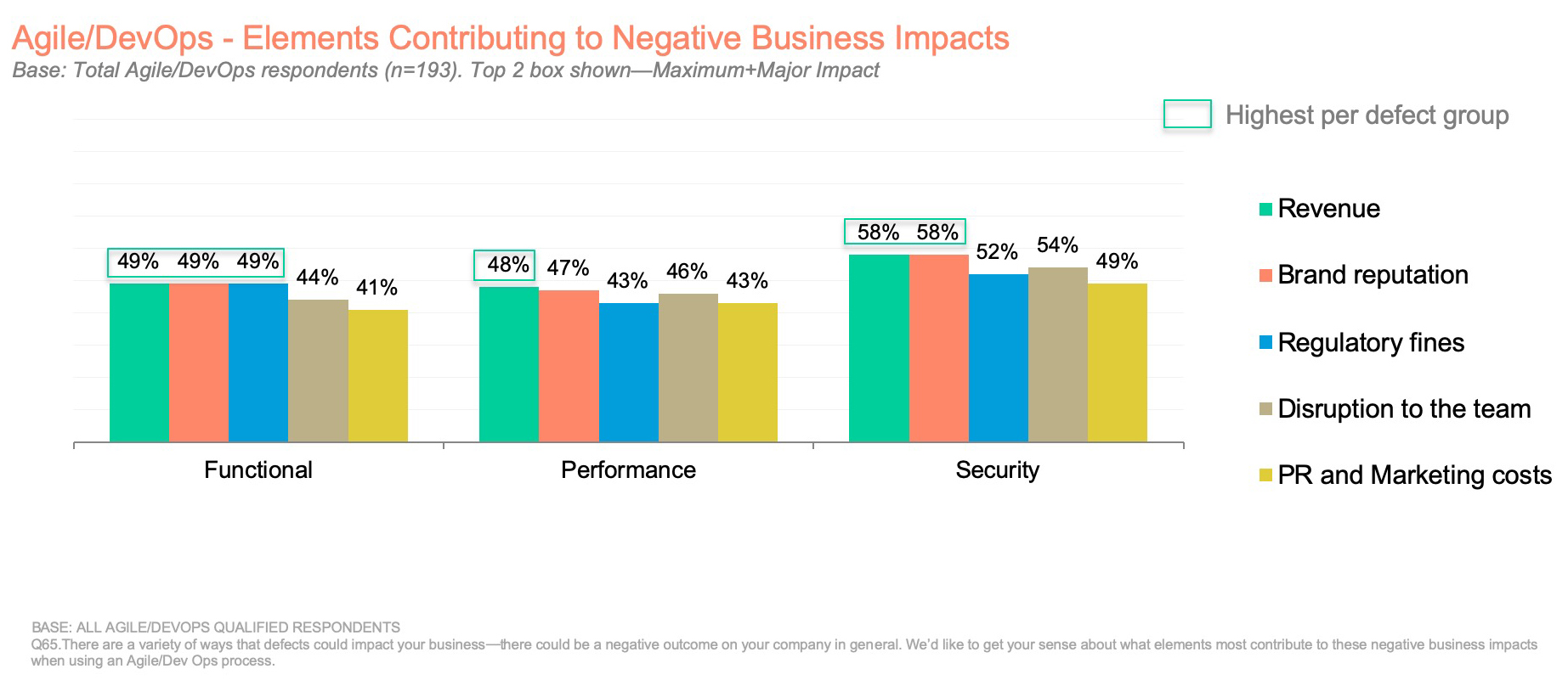 Agile/DevOps- Elements Contributing to Negative Business Impacts