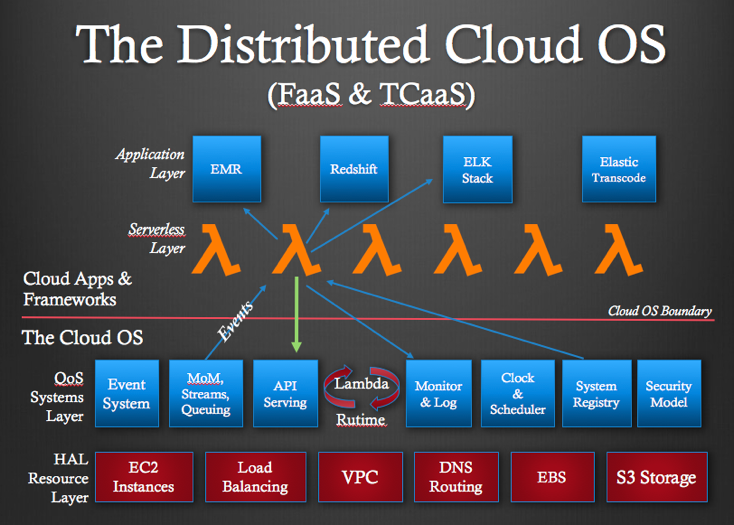 The distributed cloud operating system architectural diagram