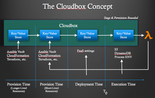 The CloudBox concept diagram