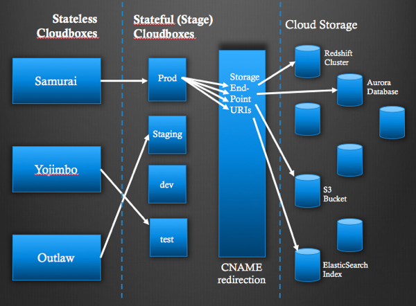 The CloudBox chain and application staging diagram