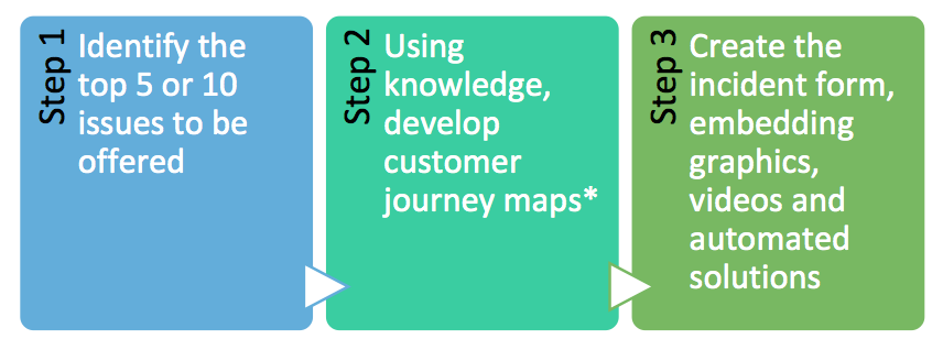 The journey map