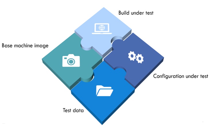 Container-based testing