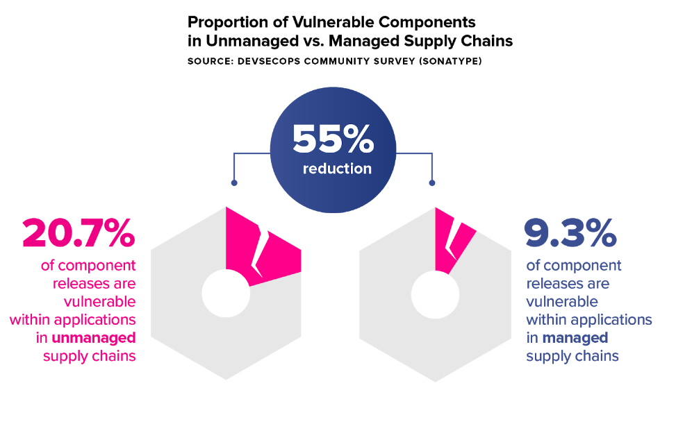 Proportion of vulnerable components