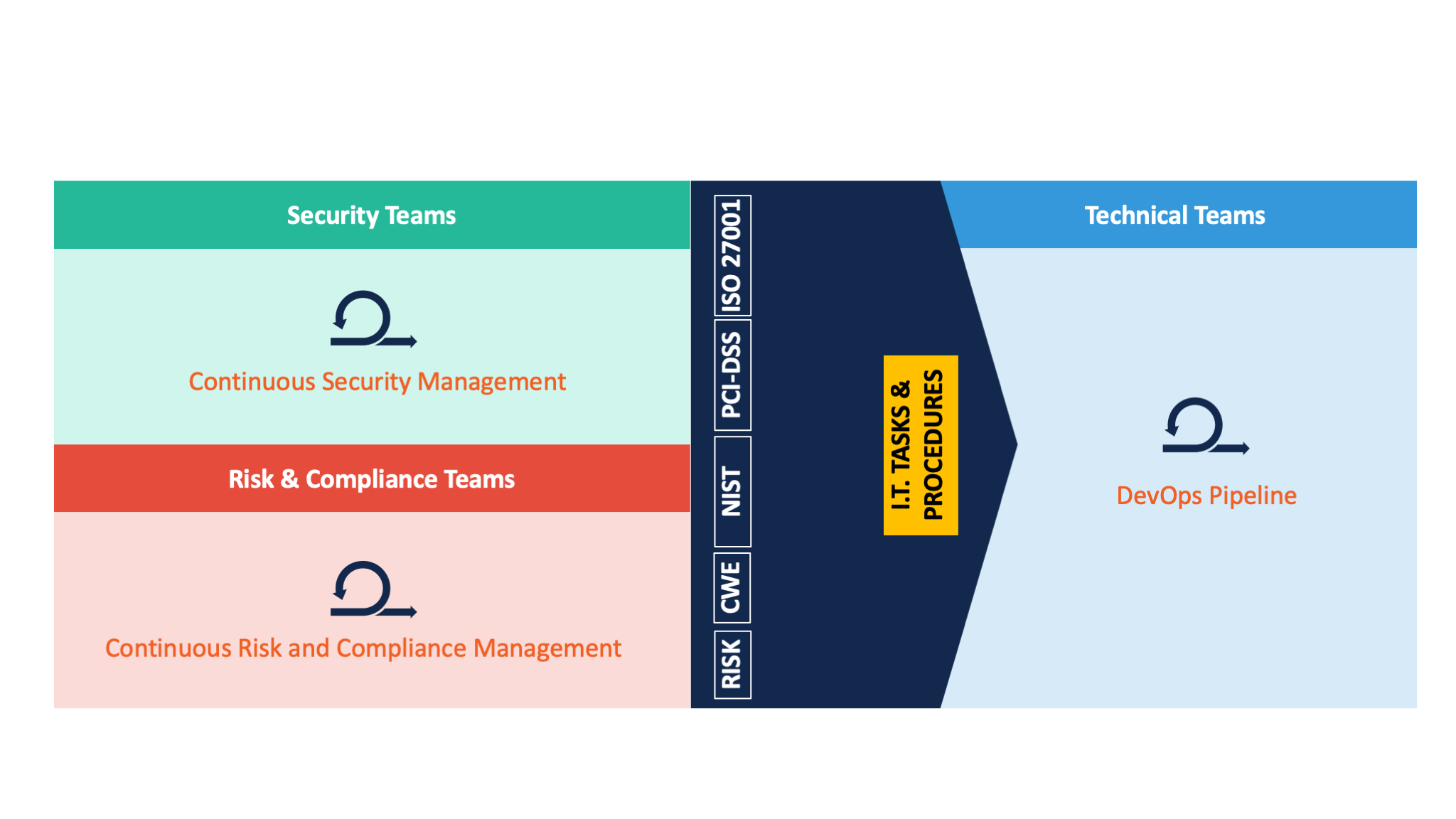 Process disconnect between security, risk and compliance and technical teams