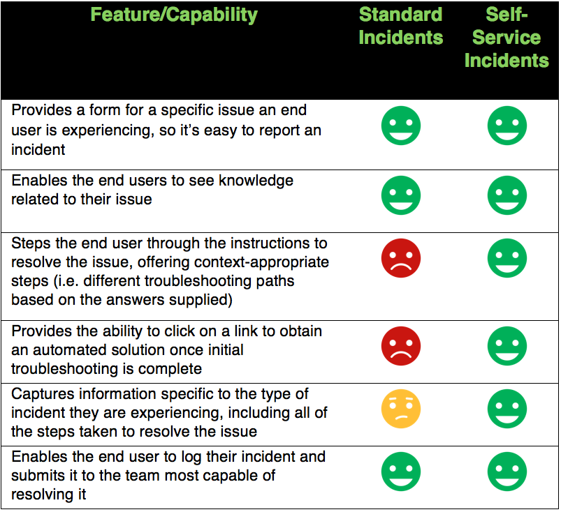 Features/capabilities self service vs standard incidents
