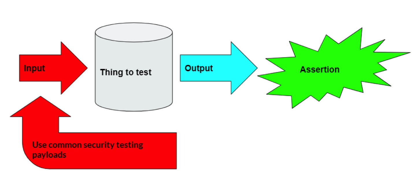 How integrated security testing works diagram
