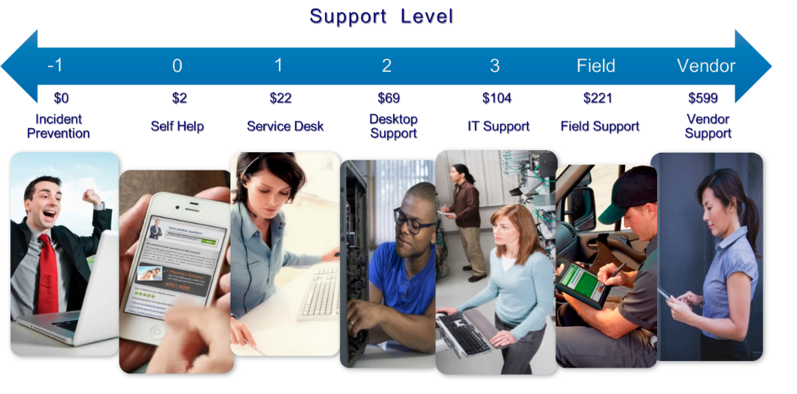 Shift Left diagram with IT support levels and costs