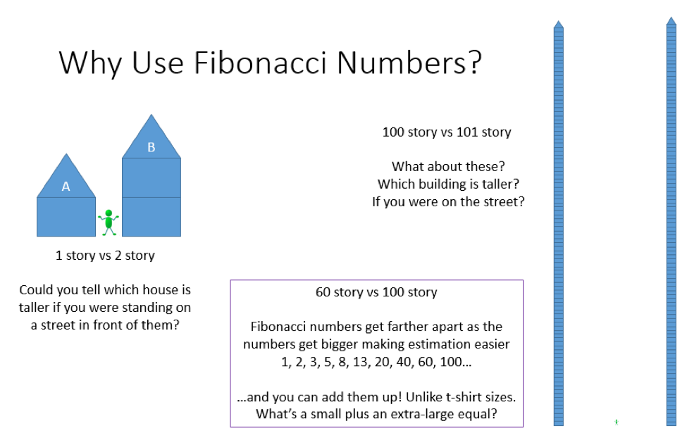 Why use fibonacci