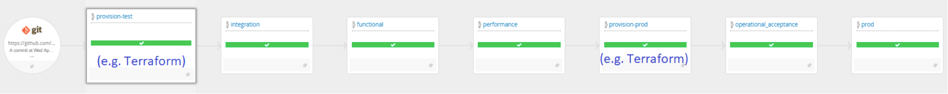 Target pipeline with automated provisioning screen shot