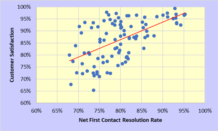 First contact resolution vs. customer satisfaction