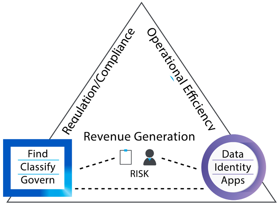 Business value of data privacy action pyramid