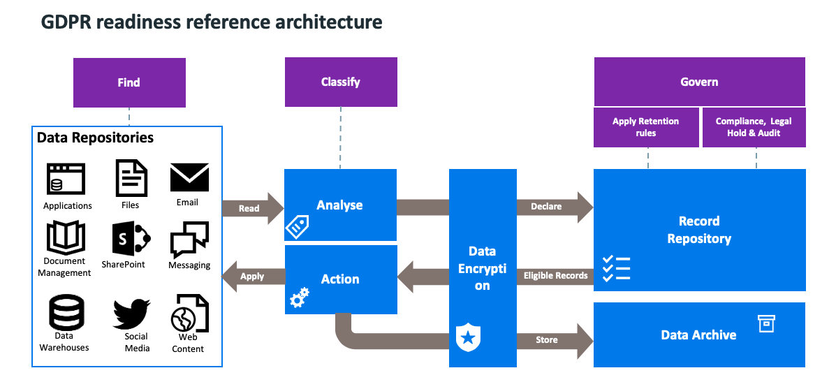 GDPR readiness reference architecture