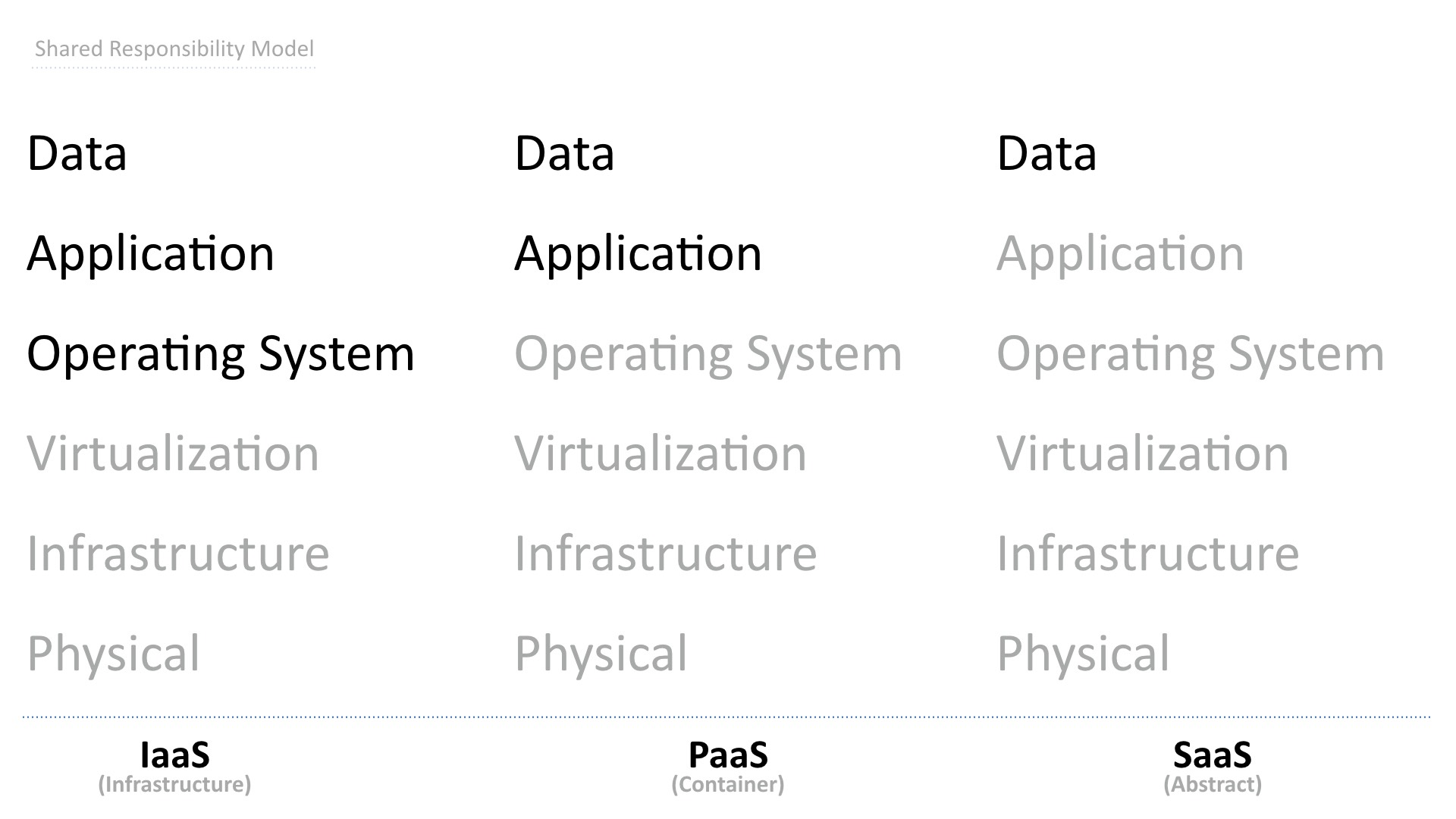 Securing serverless apps: What IT Ops needs to know | TechBeacon