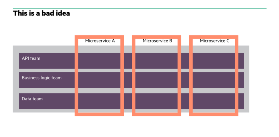 Want to develop great microservices? Reorganize your team   TechBeacon