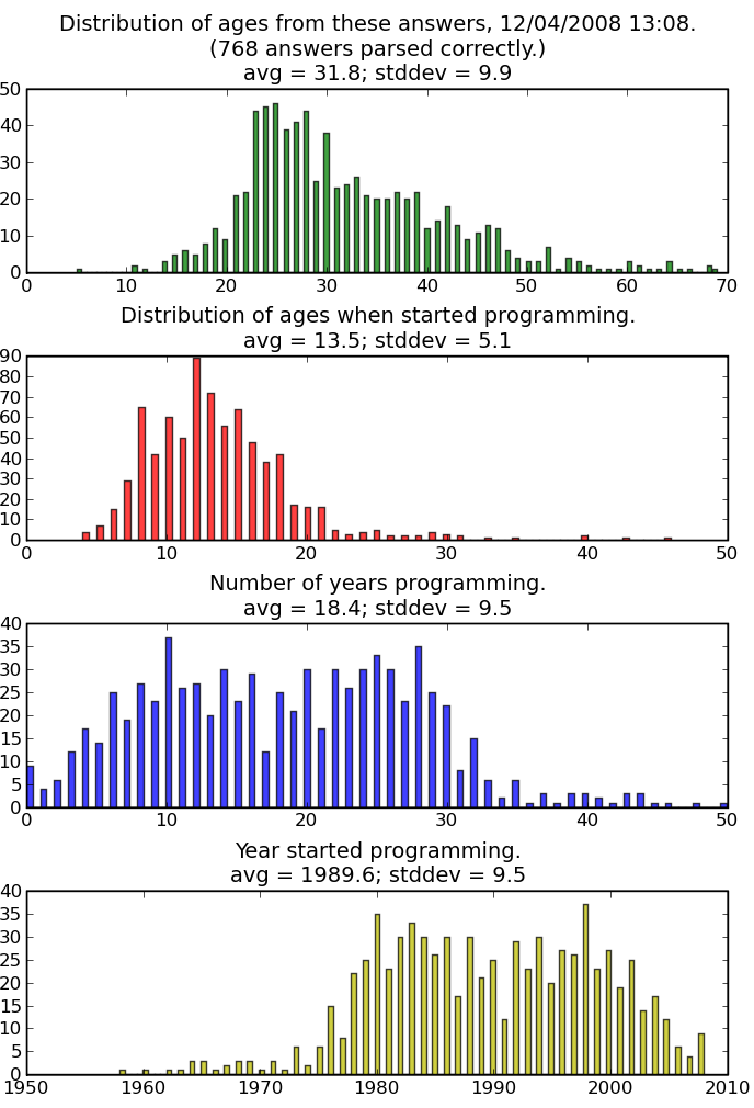 "Professional programmer ""age when I started"" charts"
