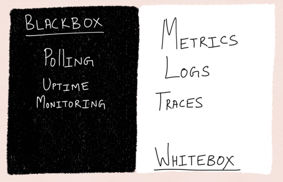 whitebox vs blackbox monitoring