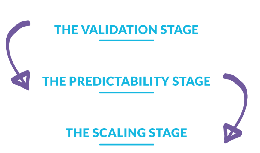 Three stages of product maturity