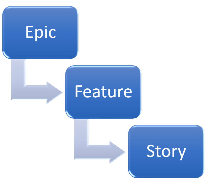 Epic Feature Story Hierarchy