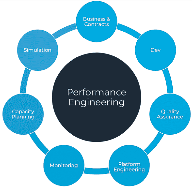 Performance engineering and the SDLC