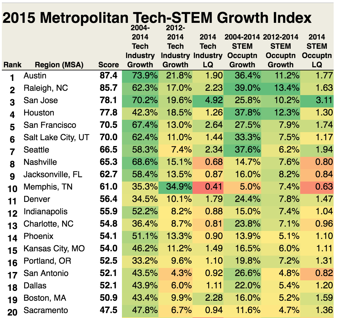 Praxis 2015 metropolitan STEM job growth index