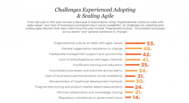 Challenges to adopting agile
