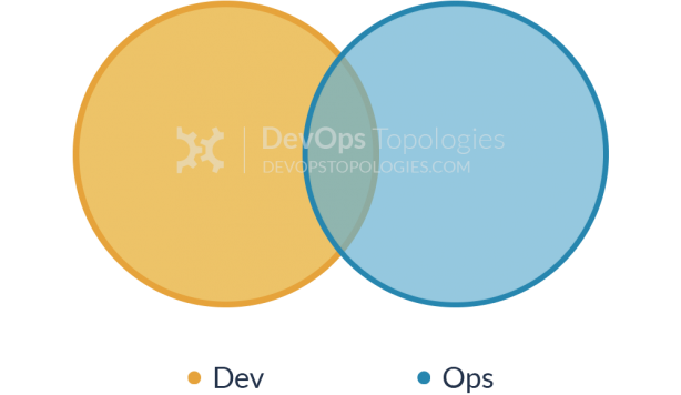 Type 1 team topology for DevOps (Smooth Collaboration) - CC-SA devopstopologies.com