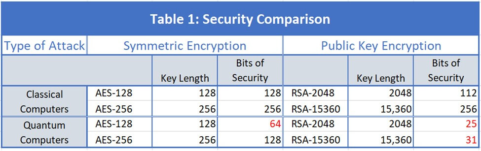 Security of RSA and AES against classical and quantum attacks