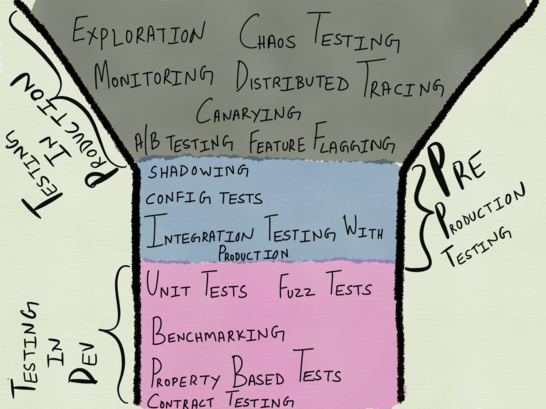 Distributed system test funnel