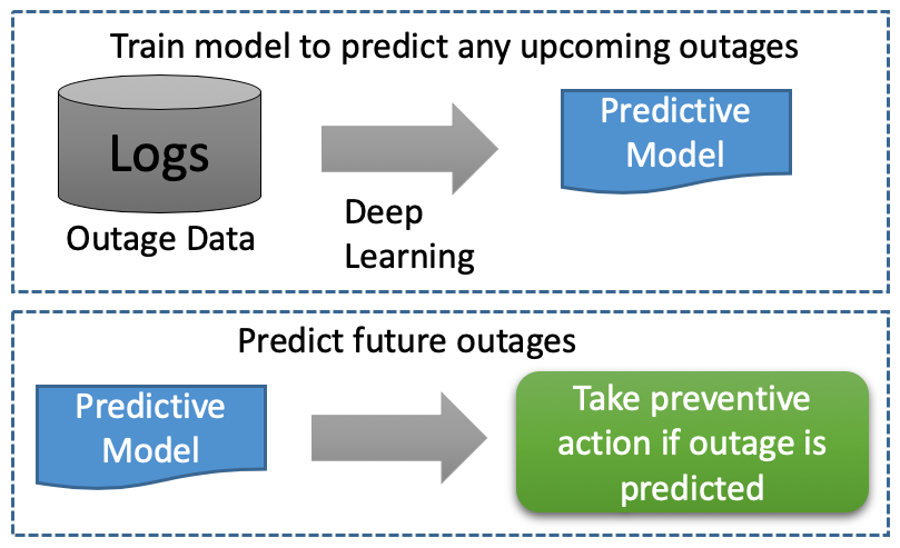 Classification model trained to predict application outages