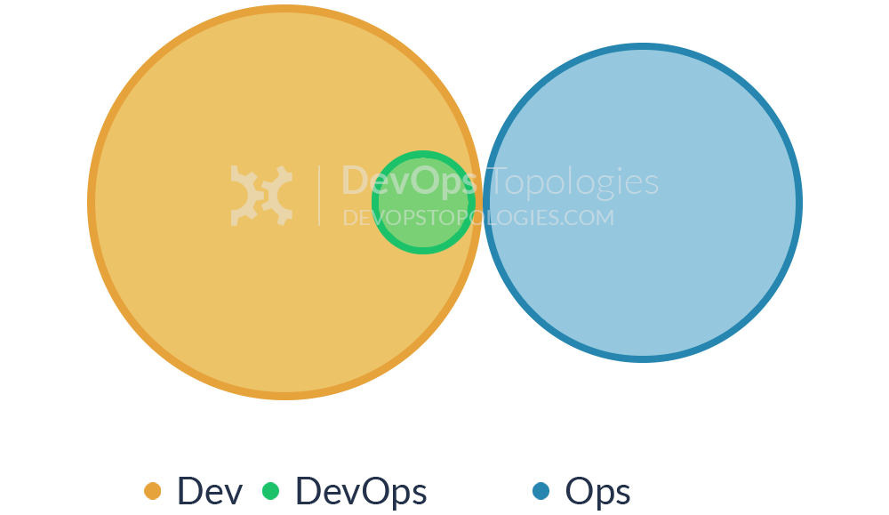 Type 3 team topology for DevOps (Ops as Platform) - CC-SA devopstopologies.com
