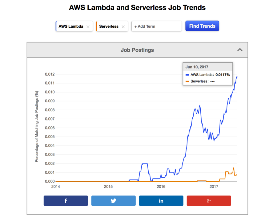 Serverless computing has landed: How IT Ops can adapt | TechBeacon