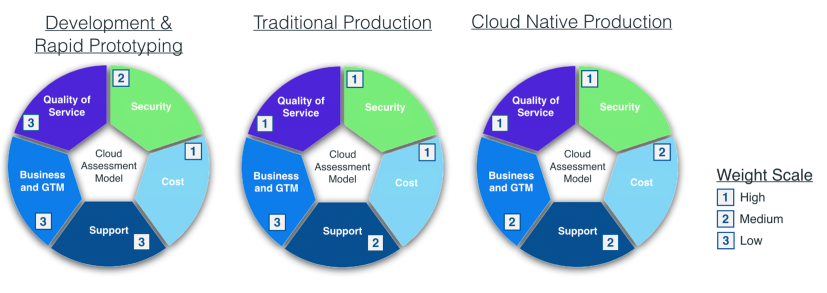 The three types of cloud workloads