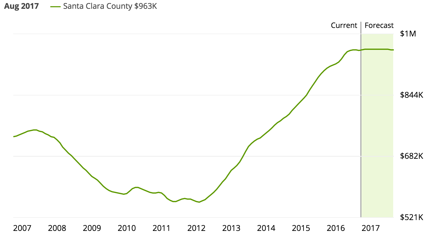 Zillow housing prices Santa Clara county